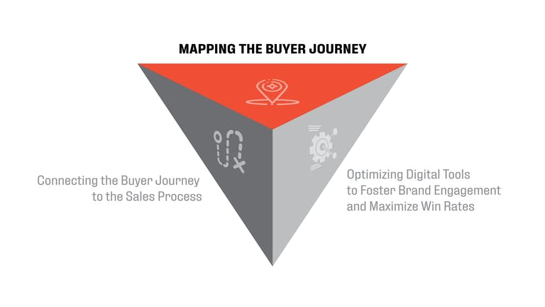 b2b triangle journey