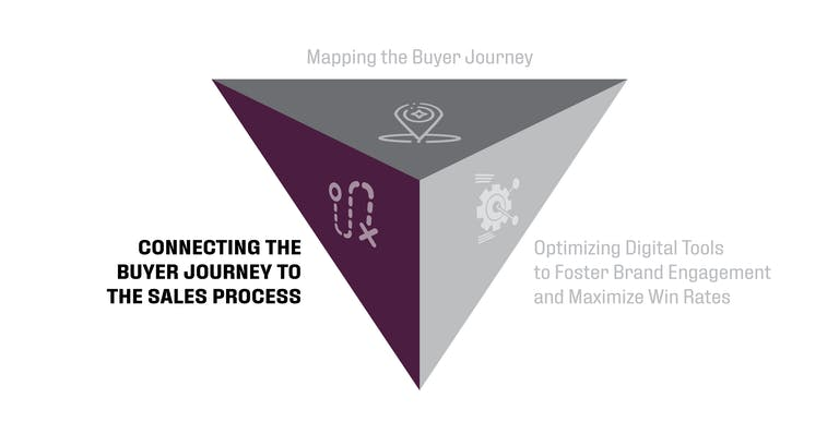 Customer journey triangle