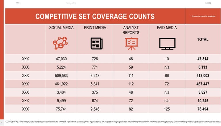 Competitive Set Coverage Counts for Media Audit