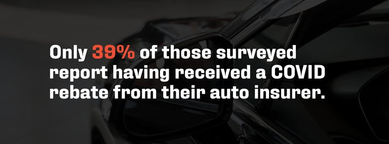 Only 39% of those surveyed report having received a COVID rebate from their auto insurer.