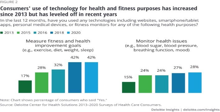 Consumers' use of technology for health and fitness purposes has increased since 2013 but has leveled off in recent years