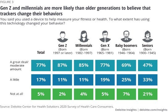 Gen Z and millennials are more likely than older generations to believe that trackers change their behaviors