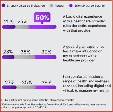 50% of responders strongly agree that a bad digital experience with a healthcare provider ruins the entire experience with that provider
