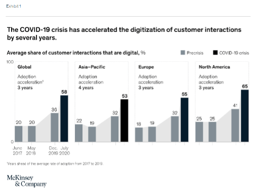 The COVID-19 crisis has accelerated the digitization of customer interactions by several years.