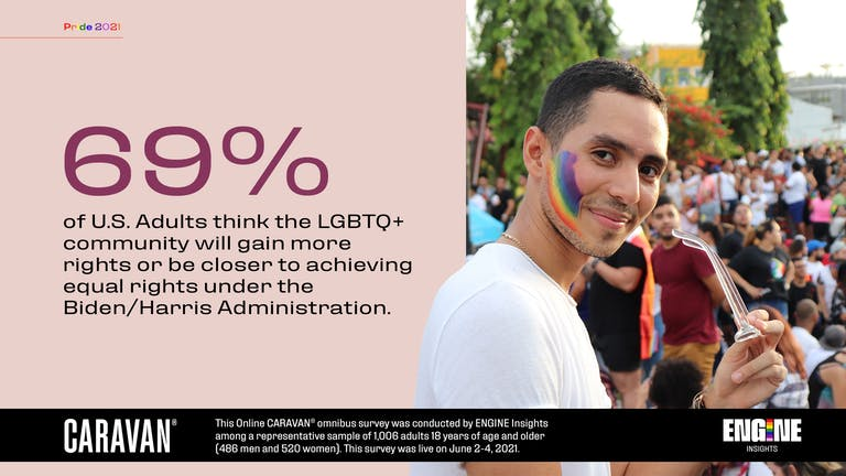 69 percent of U.S. Adults think the LGBTQ+ community will gain more rights or be closer to achieving equal rights under the Biden/Harris Administration