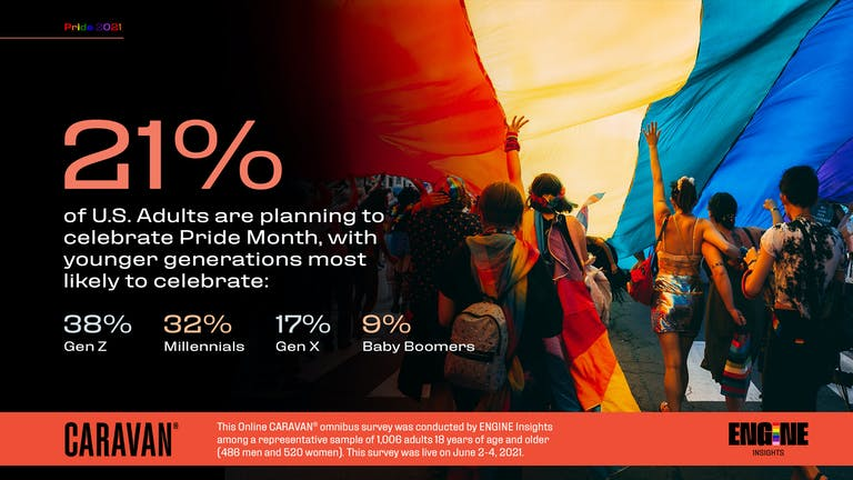 21 percent of U.S. Adults are planning to celebrate Pride Month, with younger generations most likely to celebrate: 38 percent Gen Z, 32 percent Millennials, 17 percent Gen X, and 9 percent Baby Boomers