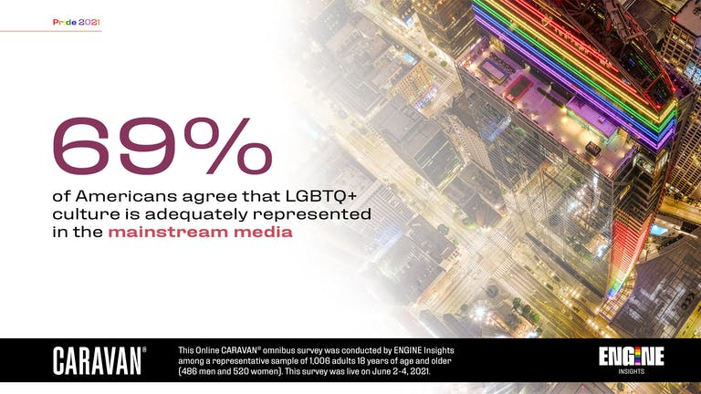 69 percent of Americans agree that LGBTQ+ culture is adequately represented in mainstream media