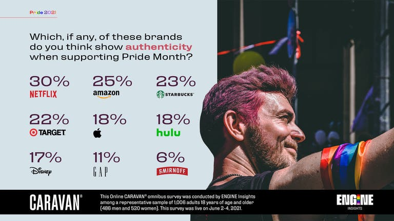Which, if any, of these brands do you think show authenticity when supporting Pride Month? 30 percent Netflix, 25 percent Amazon, 23 percent Starbucks, 22 percent Target, 18 percent Apple, 18 percent Hulu, 17 percent Disney, 11 percent Gap, 6 percent Smirnoff