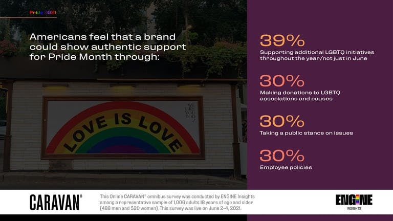 Americans feel that a brand could show authentic support for Pride Month through: 39 percent Supporting additional LGBTQ initiatives throughout the year/not just in June, 30 percent Making donations to LGBTQ associations and causes, 30 percent Taking a public stance on issues, 30 percent Employee policies