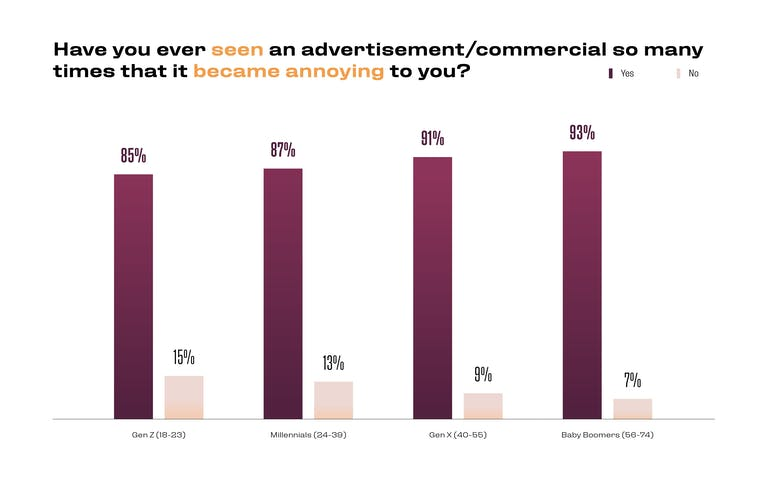 Have you ever seen an advertisement/commercial so many times that it became annoying to you? 85% Yes 15% No (Gen Z) 87% Yes 13% No (Millennials) 91% Yes 9% No (Gen X) 93% Yes 7% No (Baby Boomers)