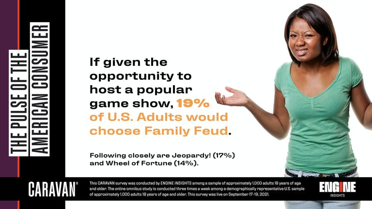 If given the opportunity to host a popular game show, 19% of U.S. Adults would choose Family Feud. Following closely are Jeopardy! (17%) and Wheel of Fortune (14%).